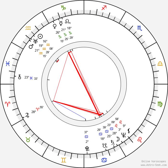 Lída Chválová - Birth horoscope chart