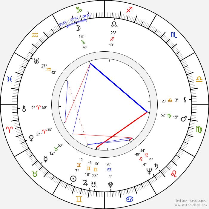 Lída Vostrčilová - Birth horoscope chart