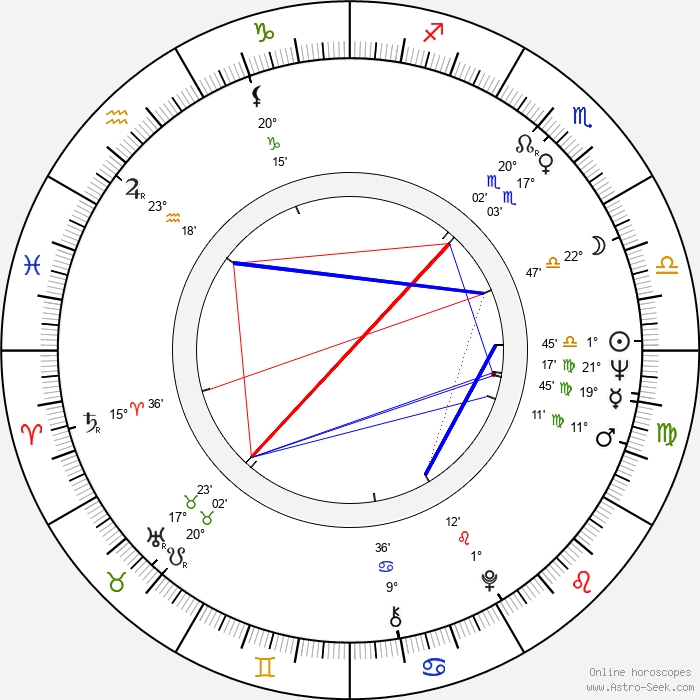 Lidiya Fedoseeva-Shukshina - Birth horoscope chart
