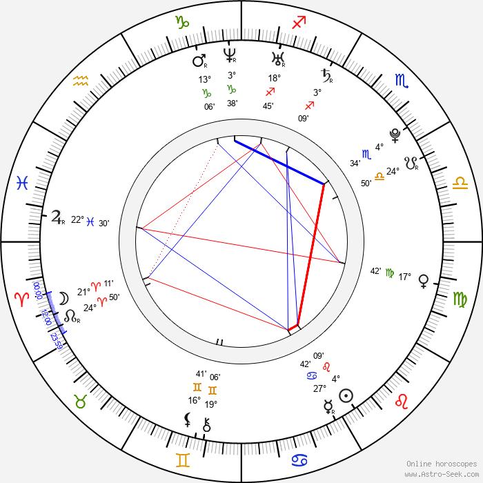 Lidiya Milyuzina - Birth horoscope chart