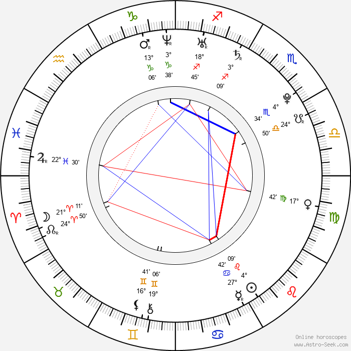 Lidiya Milyuzina - Birth horoscope chart