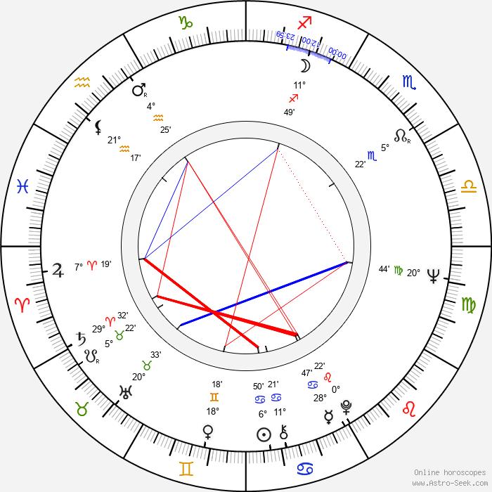 Lieh Lo - Birth horoscope chart