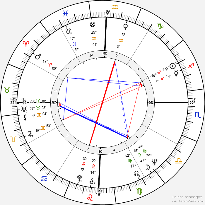 Liesbeth List - Birth horoscope chart