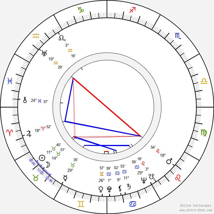 Liisa Nevalainen - Birth horoscope chart