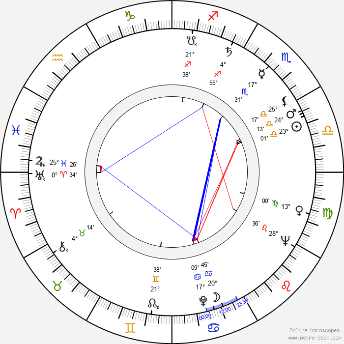 Liisa Vuoristo - Birth horoscope chart