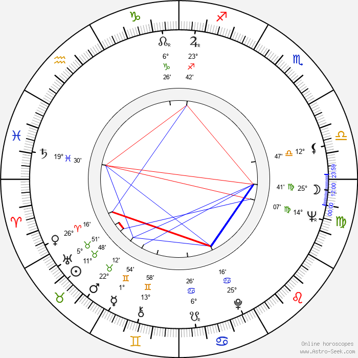 Liisi Tandefelt - Birth horoscope chart