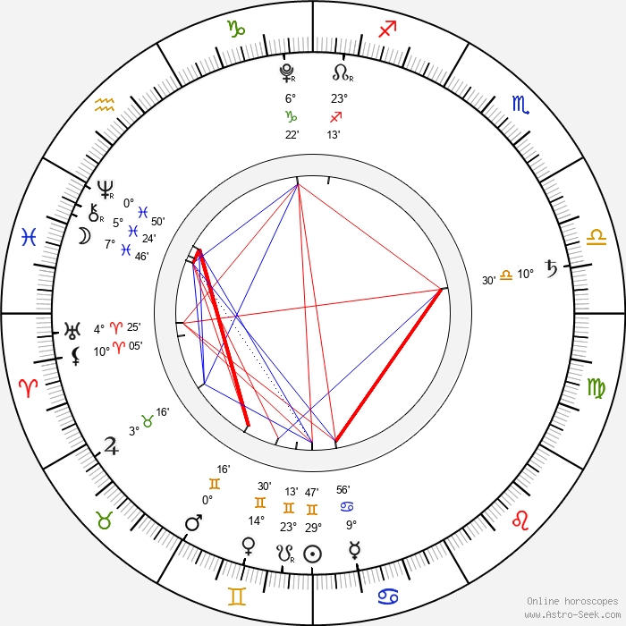 Lil Bub - Birth horoscope chart