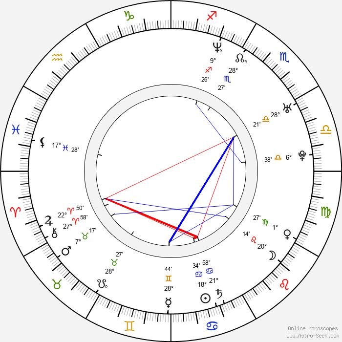 Lil' Kim - Birth horoscope chart