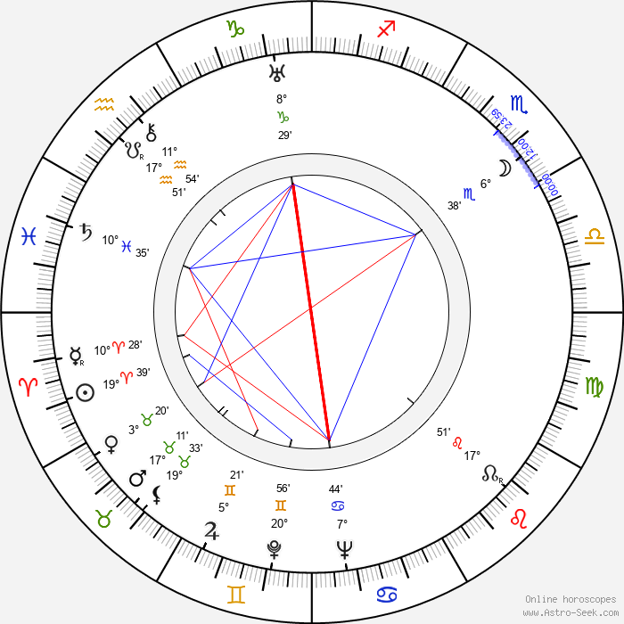 Lili Darvas - Birth horoscope chart