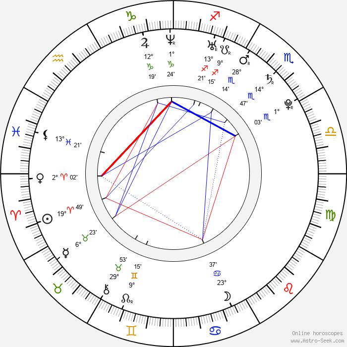 Lili Mirojnick - Birth horoscope chart