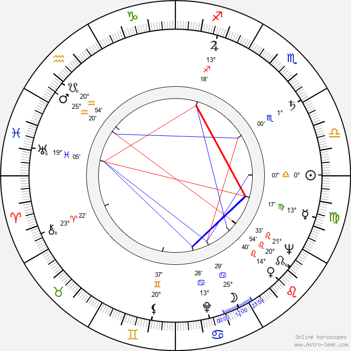 Lilia Vetti - Birth horoscope chart