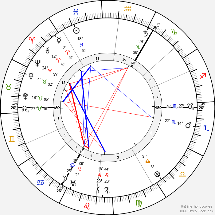 Lilian Braithwaite - Birth horoscope chart