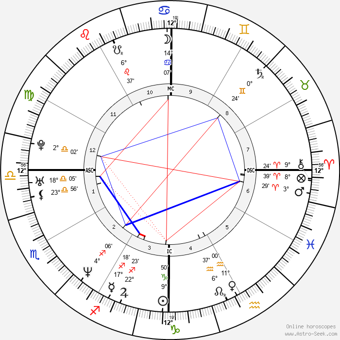 Lilian Thuram - Birth horoscope chart