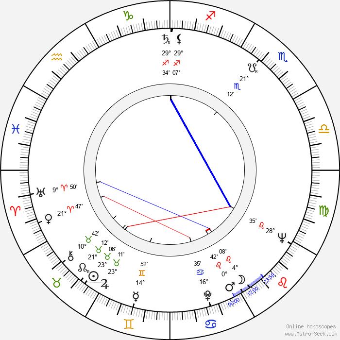 Liliya Yudina - Birth horoscope chart