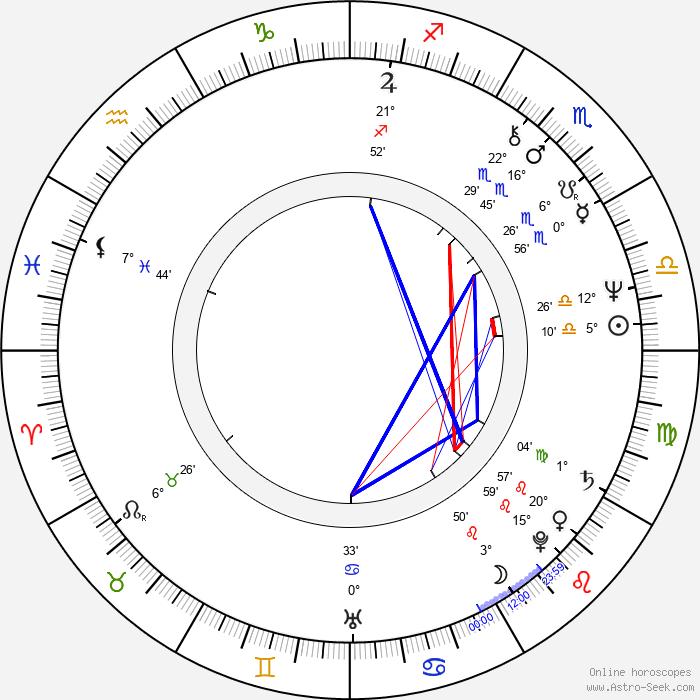 Lilka Ročáková - Birth horoscope chart