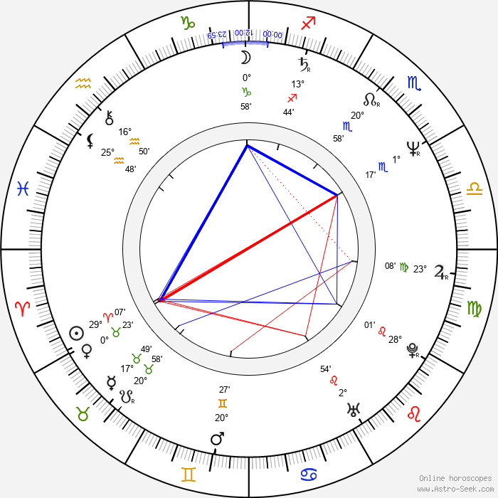Lilli Gruber - Birth horoscope chart
