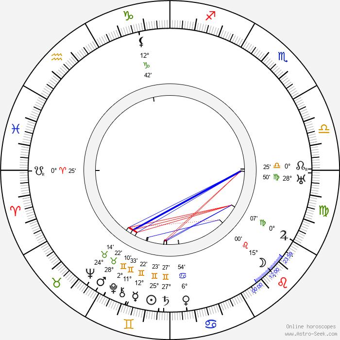 Lilly Reich - Birth horoscope chart