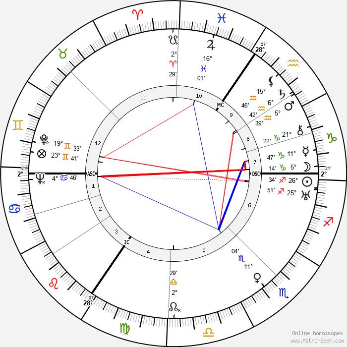 Lilo Gloeden - Birth horoscope chart