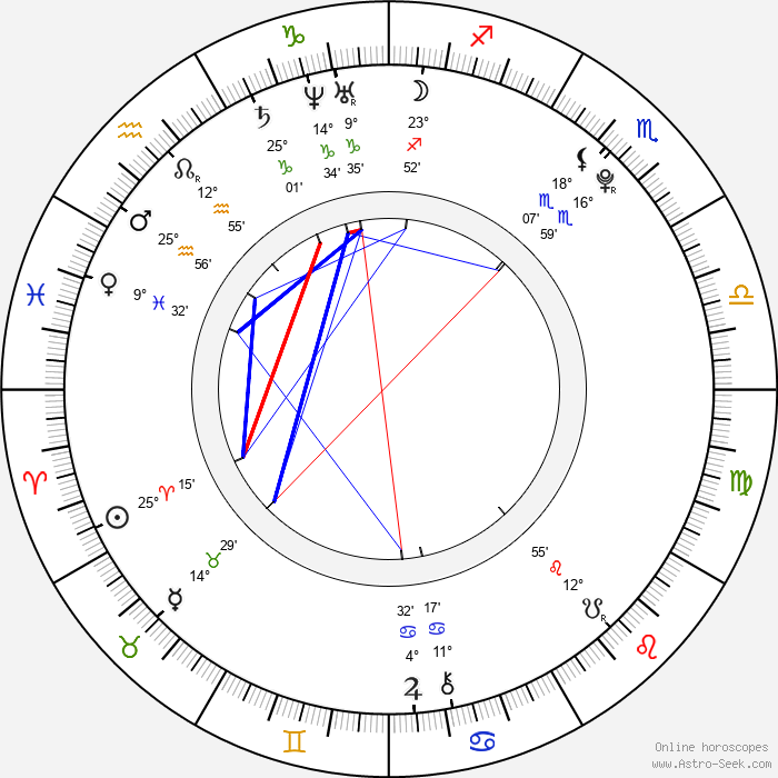 Lily Carter - Birth horoscope chart
