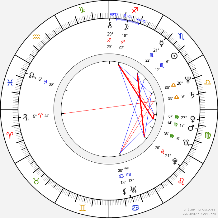 Lily Jacobs - Birth horoscope chart
