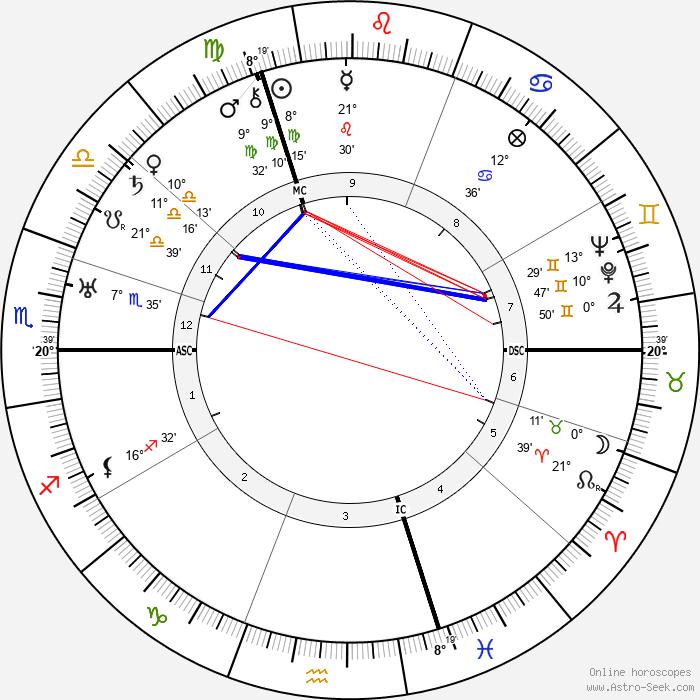 Lily Laskine - Birth horoscope chart