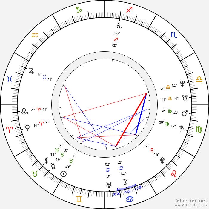 Lily Li - Birth horoscope chart