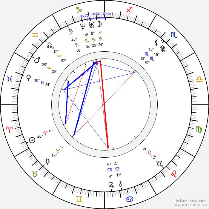 Lily Loveless - Birth horoscope chart