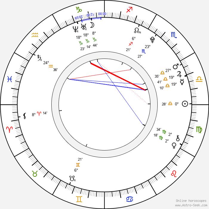 Lily Mae Harrington - Birth horoscope chart
