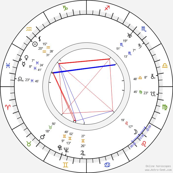 Lily Mounet - Birth horoscope chart