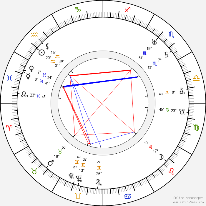 Lily Mounet - Birth horoscope chart