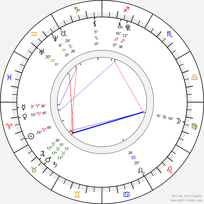 Lily Pilblad - Birth horoscope chart