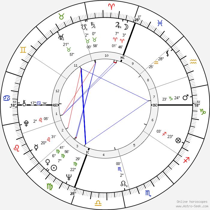 Lily Tomlin - Birth horoscope chart