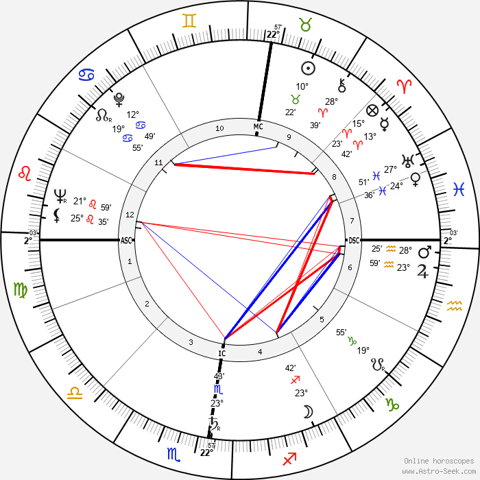 Lily Vincent - Birth horoscope chart