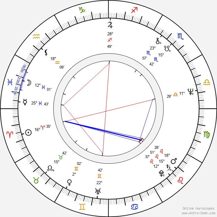 Lilyana Kovacheva - Birth horoscope chart