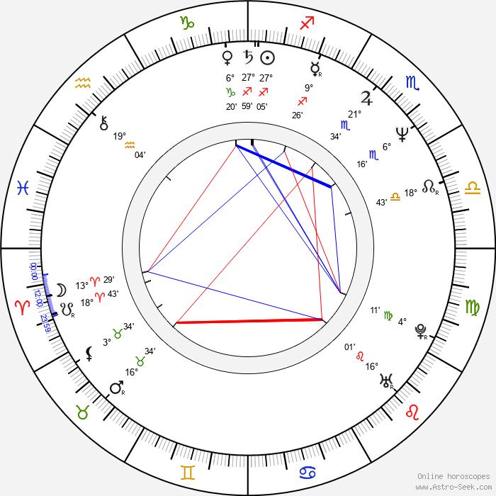 Limahl - Birth horoscope chart
