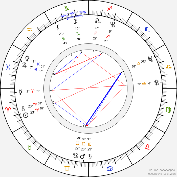 Lin Liu - Birth horoscope chart