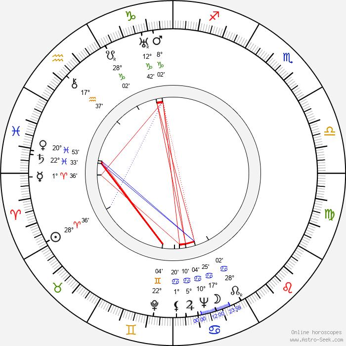 Lina Basquette - Birth horoscope chart
