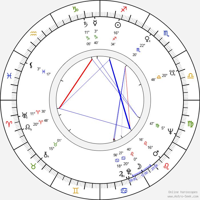 Lina Triantafillou - Birth horoscope chart