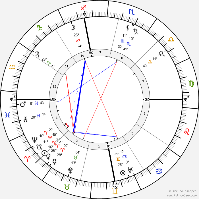 Lincoln Steffens - Birth horoscope chart