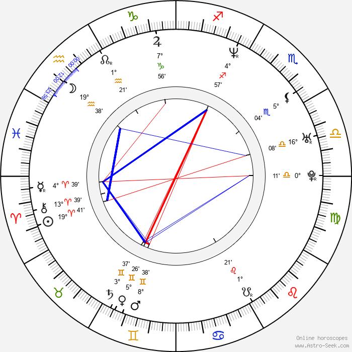 Linda Begonja - Birth horoscope chart