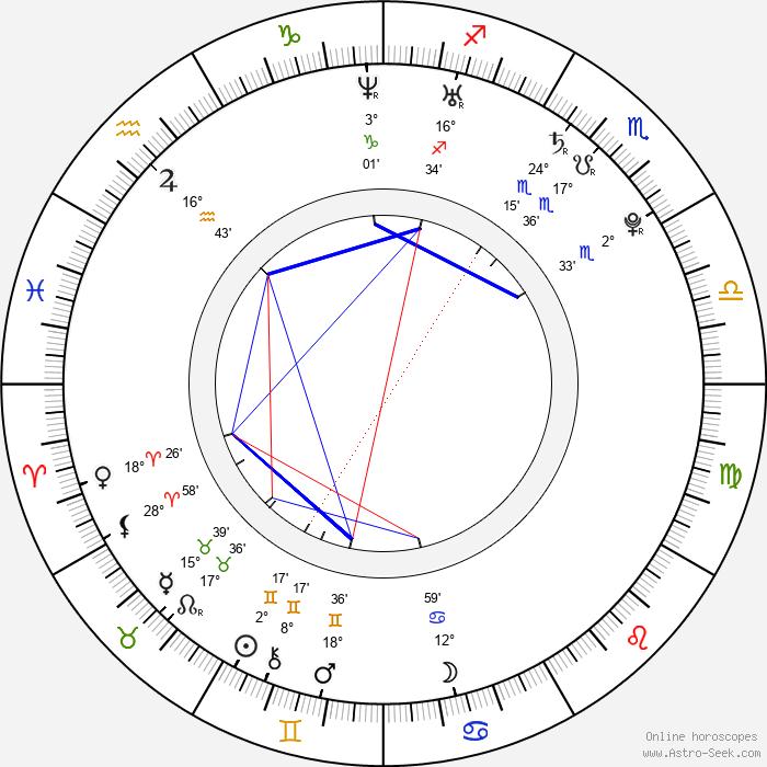 Linda Bernátová - Birth horoscope chart