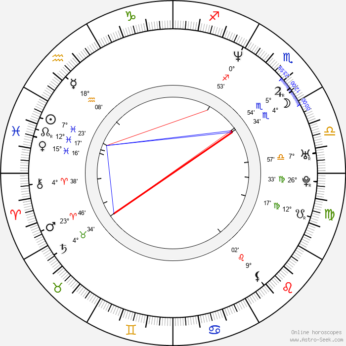 Linda Brava - Birth horoscope chart