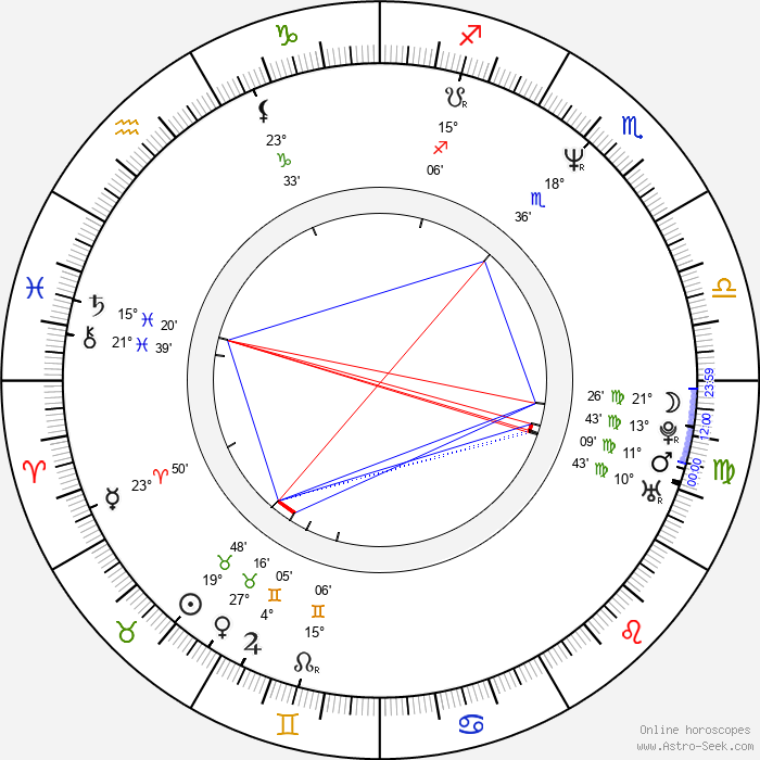 Linda Evangelista - Birth horoscope chart