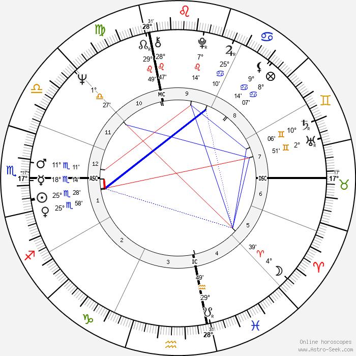 Linda Evans - Birth horoscope chart