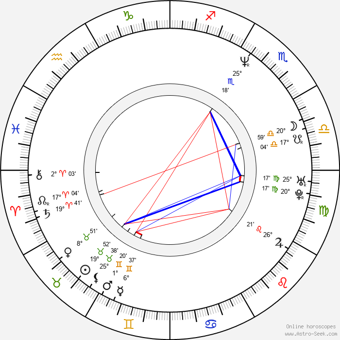 Linda Finková-Genzerová - Birth horoscope chart