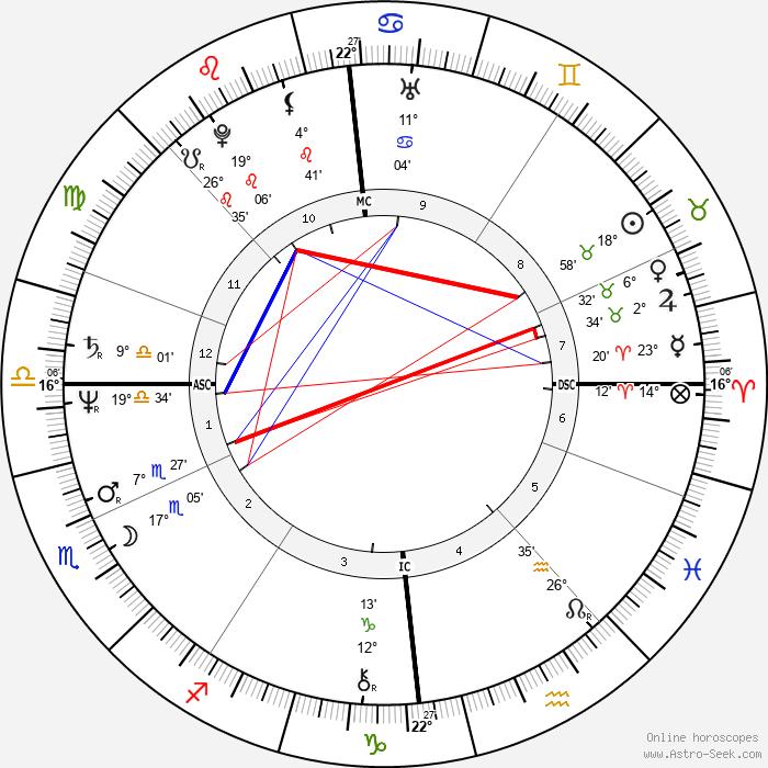 Linda Finnie - Birth horoscope chart