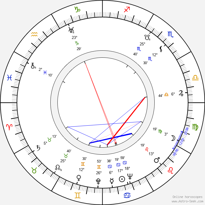 Linda Gray - Birth horoscope chart