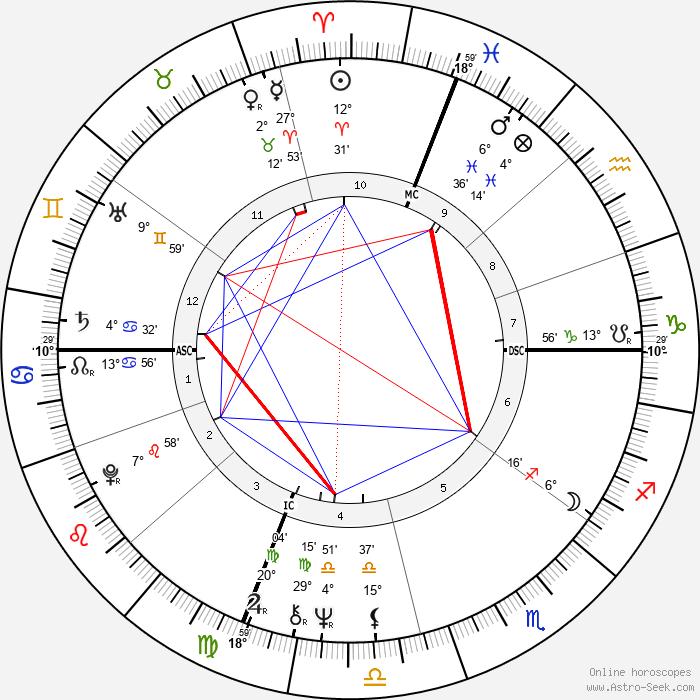 Linda Hunt - Birth horoscope chart
