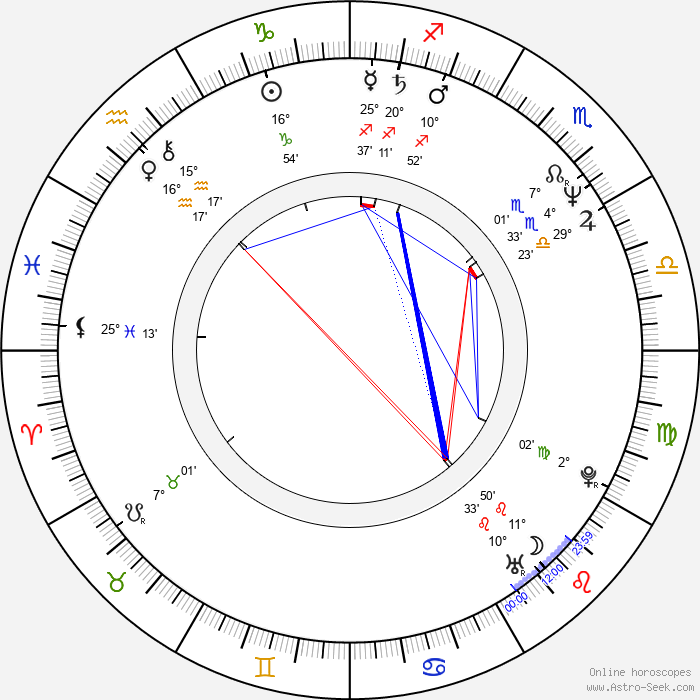 Linda Kozlowski - Birth horoscope chart