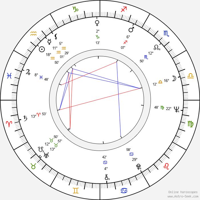 Linda Marsh - Birth horoscope chart